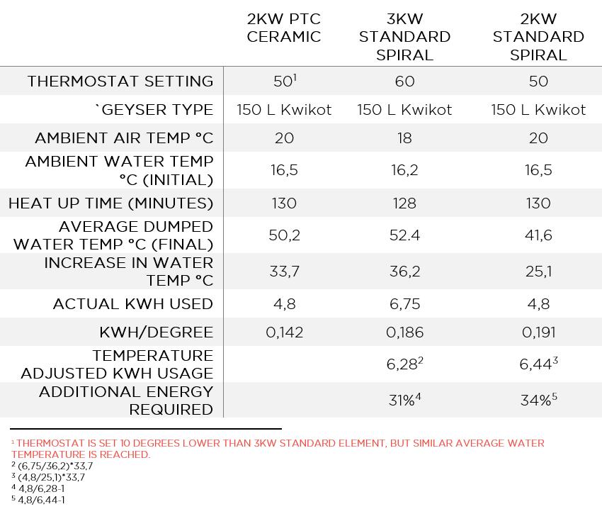 XtendResults_SA_Heatuptest